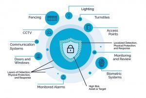 RPA Security Diagram